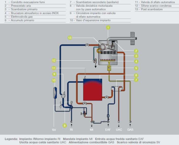 Beretta allegra sinthesi 29 c s i caldaia basamento a condensazione - Come funziona lo scaldabagno elettrico ...