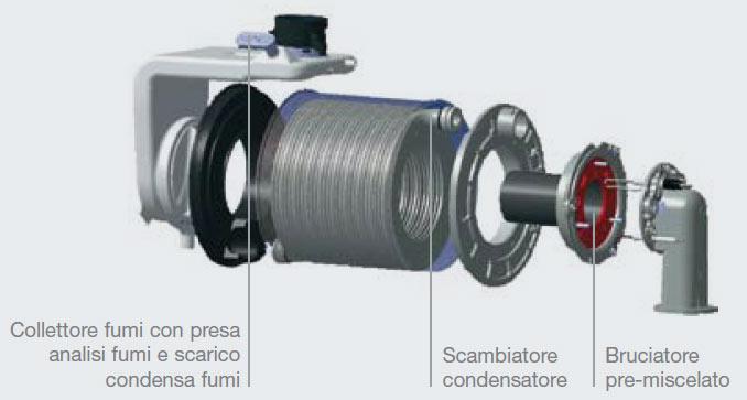 Ricambi Caldaie Beretta - Ricambi Caldaie Ecogas